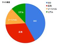 SEOグラフ